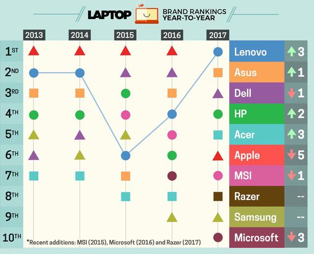 Apple bất ngờ rơi xuống thứ 5 trong bảng xếp hạng các hãng sản xuất laptop hàng đầu